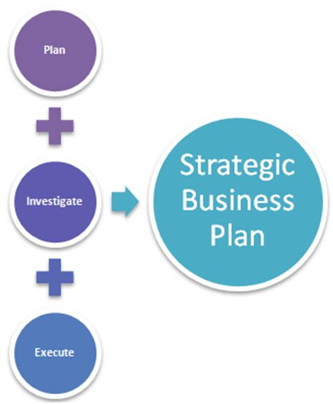 Components in business plan