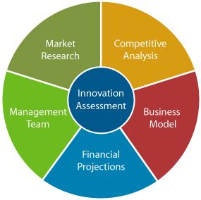 Components of business plan - SlideShare
